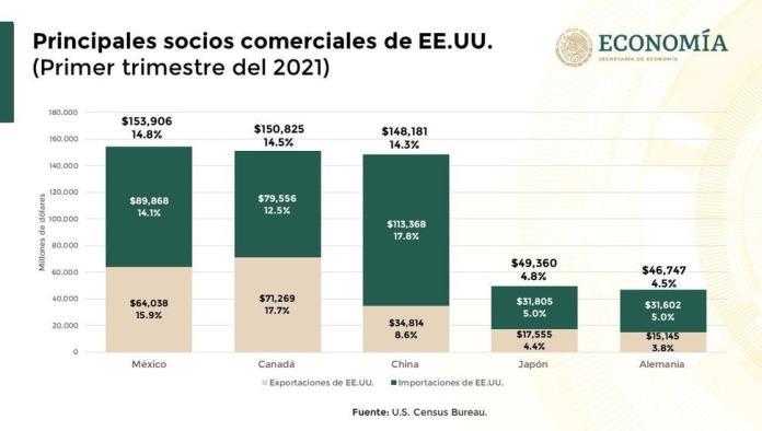 México se consolida como el primer socio comercial de EU con récord de más de 33 mil mdd