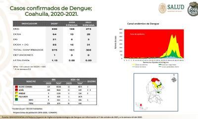En Acuña y Allende  aumentan casos  de dengue grave